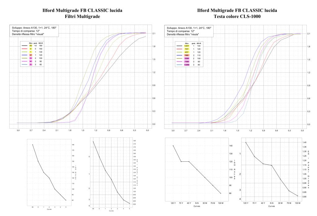 Ilford Multigrade FB Classic Famiglia di curve