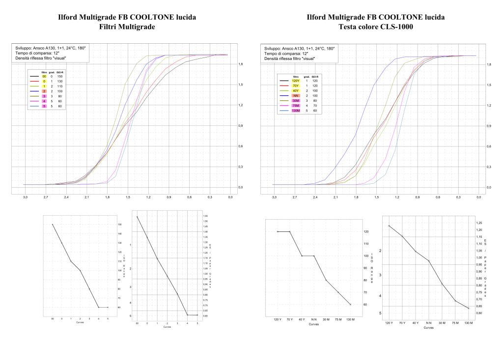 Ilford Multigrade FB Cooltone Famiglia di curve